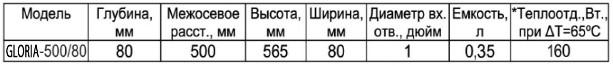 Технические характеристики алюминиевого радиатора ТМ «Gloria»:
