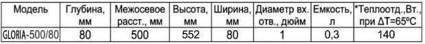 Технические характеристики биметаллического радиатора ТМ «Gloria»: